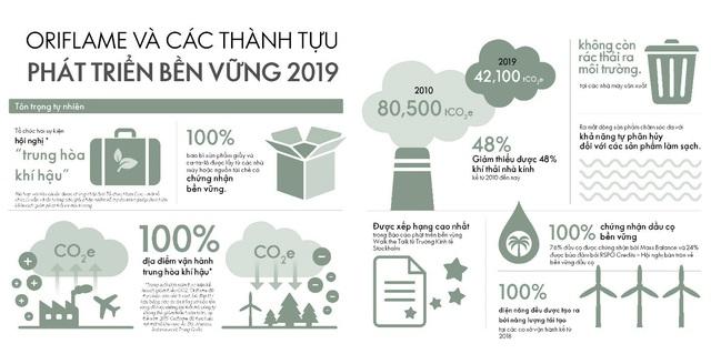 Oriflame Việt Nam nhận giải thưởng Thương hiệu Truyền cảm hứng APEA 2020 - Ảnh 2.