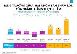Cơ hội tăng trưởng mạnh mẽ ngành hàng thức ăn nhẹ tại thị tường Việt Nam