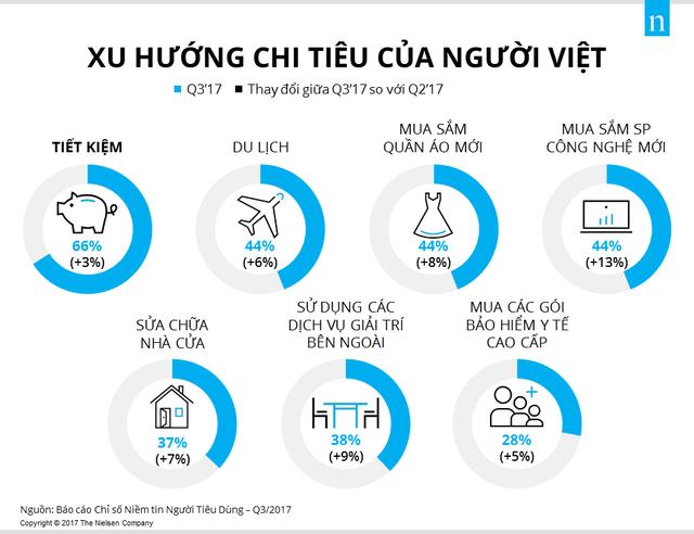 Người Việt Nam lạc quan đứng thứ 5 toàn cầu - Ảnh 2.