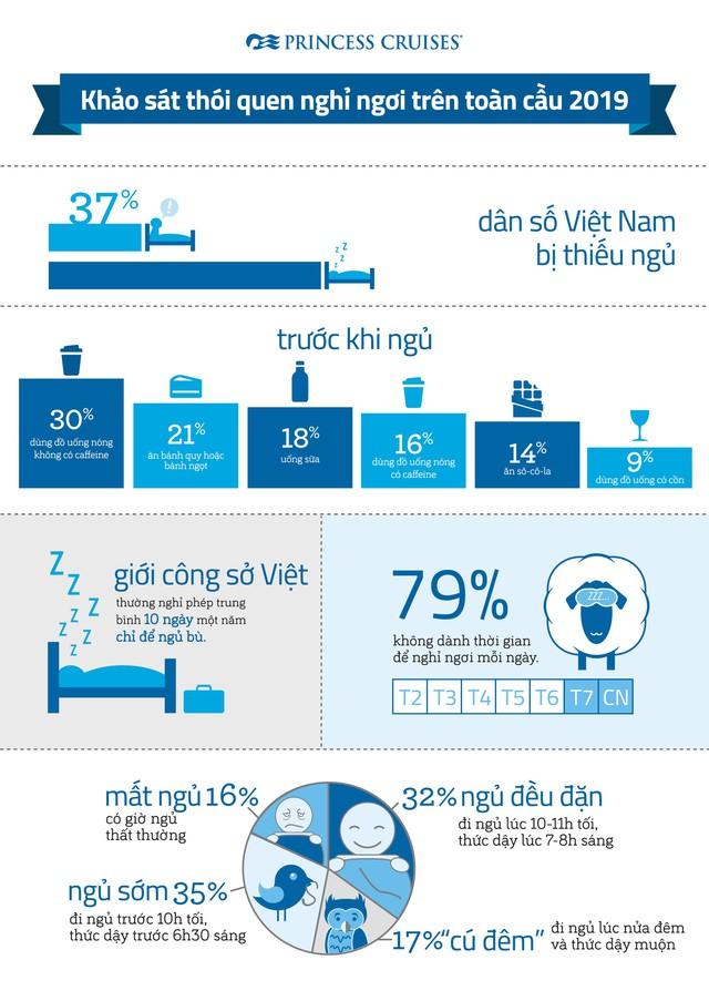 Princess Cruises: Người Việt vẫn khó ngủ ngon khi đi nghỉ vì còn nhiều lo lắng  - Ảnh 1.